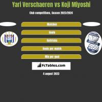 Yari Verschaeren vs Koji Miyoshi h2h player stats
