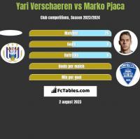 Yari Verschaeren vs Marko Pjaca h2h player stats
