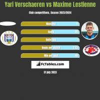 Yari Verschaeren vs Maxime Lestienne h2h player stats