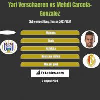 Yari Verschaeren vs Mehdi Carcela-Gonzalez h2h player stats