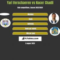 Yari Verschaeren vs Nacer Chadli h2h player stats