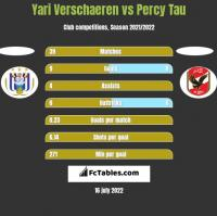 Yari Verschaeren vs Percy Tau h2h player stats