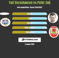 Yari Verschaeren vs Peter Zulj h2h player stats