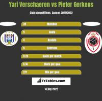Yari Verschaeren vs Pieter Gerkens h2h player stats
