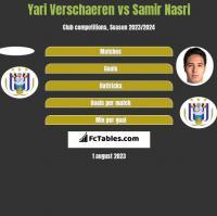 Yari Verschaeren vs Samir Nasri h2h player stats