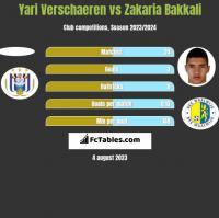 Yari Verschaeren vs Zakaria Bakkali h2h player stats