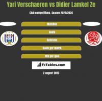 Yari Verschaeren vs Didier Lamkel Ze h2h player stats