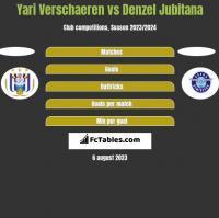 Yari Verschaeren vs Denzel Jubitana h2h player stats