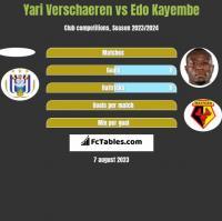 Yari Verschaeren vs Edo Kayembe h2h player stats