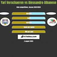 Yari Verschaeren vs Alessandro Albanese h2h player stats