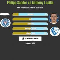 Philipp Sander vs Anthony Losilla h2h player stats