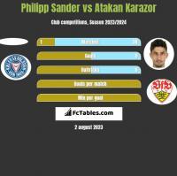 Philipp Sander vs Atakan Karazor h2h player stats