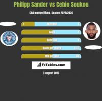 Philipp Sander vs Cebio Soukou h2h player stats
