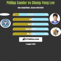 Philipp Sander vs Chung-Yong Lee h2h player stats