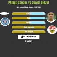 Philipp Sander vs Daniel Didavi h2h player stats