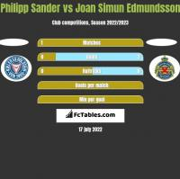 Philipp Sander vs Joan Simun Edmundsson h2h player stats