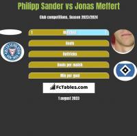 Philipp Sander vs Jonas Meffert h2h player stats