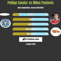 Philipp Sander vs Milos Pantovic h2h player stats