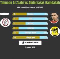 Tahnoon Al Zaabi vs Abderrazak Hamdallah h2h player stats