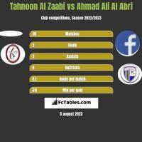 Tahnoon Al Zaabi vs Ahmad Ali Al Abri h2h player stats