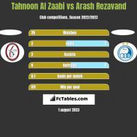 Tahnoon Al Zaabi vs Arash Rezavand h2h player stats