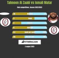Tahnoon Al Zaabi vs Ismail Matar h2h player stats