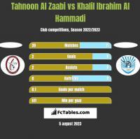 Tahnoon Al Zaabi vs Khalil Ibrahim Al Hammadi h2h player stats