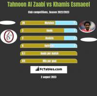 Tahnoon Al Zaabi vs Khamis Esmaeel h2h player stats