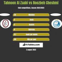 Tahnoon Al Zaabi vs Roozbeh Cheshmi h2h player stats