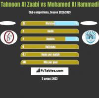 Tahnoon Al Zaabi vs Mohamed Al Hammadi h2h player stats