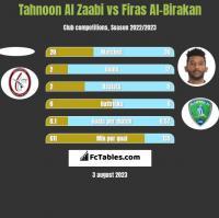 Tahnoon Al Zaabi vs Firas Al-Birakan h2h player stats