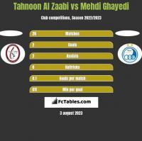 Tahnoon Al Zaabi vs Mehdi Ghayedi h2h player stats