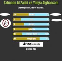 Tahnoon Al Zaabi vs Yahya Alghassani h2h player stats