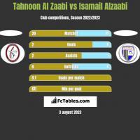Tahnoon Al Zaabi vs Isamail Alzaabi h2h player stats