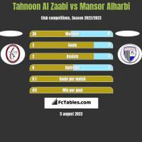 Tahnoon Al Zaabi vs Mansor Alharbi h2h player stats