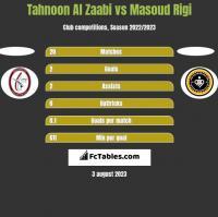 Tahnoon Al Zaabi vs Masoud Rigi h2h player stats
