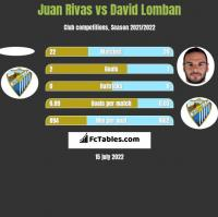 Juan Rivas vs David Lomban h2h player stats