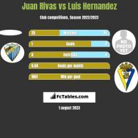 Juan Rivas vs Luis Hernandez h2h player stats