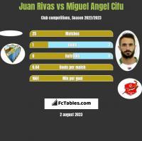 Juan Rivas vs Miguel Angel Cifu h2h player stats