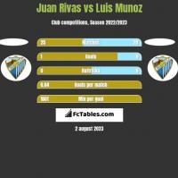 Juan Rivas vs Luis Munoz h2h player stats