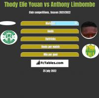Thody Elie Youan vs Anthony Limbombe h2h player stats