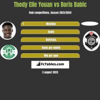 Thody Elie Youan vs Boris Babic h2h player stats