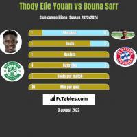 Thody Elie Youan vs Bouna Sarr h2h player stats