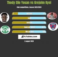 Thody Elie Youan vs Grejohn Kyei h2h player stats