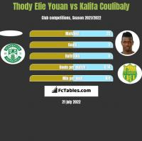 Thody Elie Youan vs Kalifa Coulibaly h2h player stats