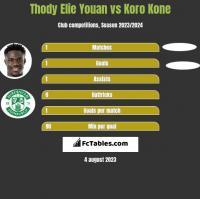 Thody Elie Youan vs Koro Kone h2h player stats