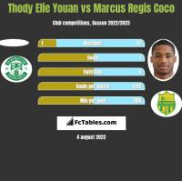 Thody Elie Youan vs Marcus Regis Coco h2h player stats