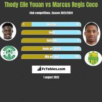 Thody Elie Youan vs Marcus Regis Coco h2h player stats
