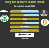 Thody Elie Youan vs Renaud Emond h2h player stats