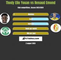 Thody Elie Youan vs Renaud Emond h2h player stats